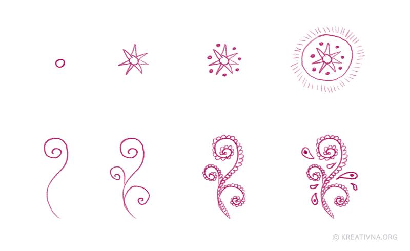 Proces crtkanja kroz dodavanje osnovnih elemenata