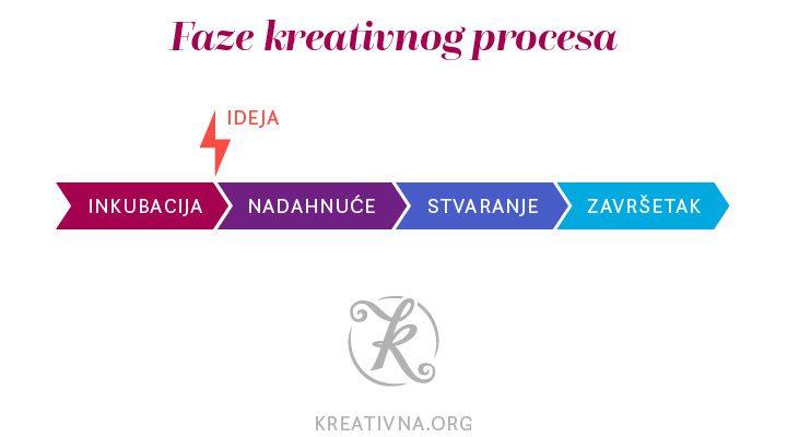 Faze kreativnog procesa