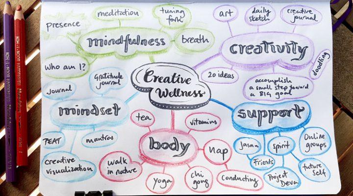 Vizualni alati za inspiraciju, motivaciju i rješavanje problema